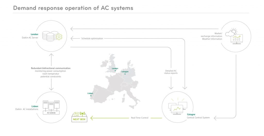 Mitsui & Co., Ltd. partners with Next Kraftwerke for air conditioning load management in demand-response project